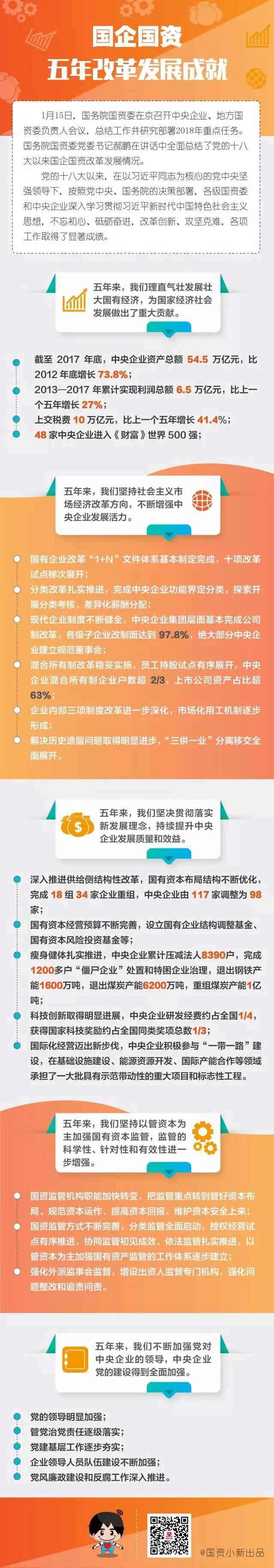 国企国资五年改革发展成就
