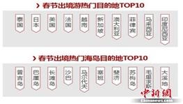 """聚焦春节黄金周:""""避寒游""""、""""出境游""""火爆"""