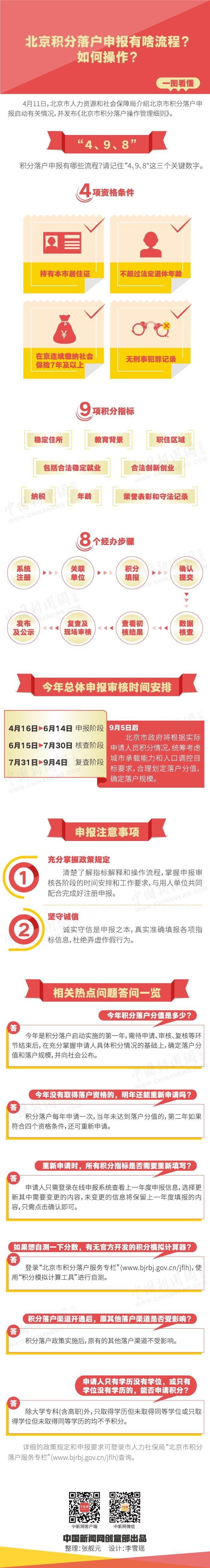 北京赛车到底怎么赚钱:北京积分落户申报有啥流程?如何操作?一图看懂