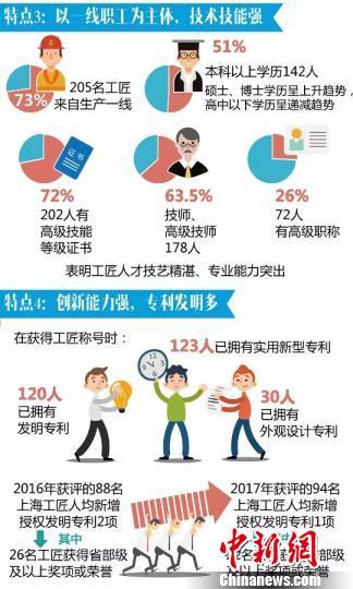 上海工匠一线职工是工匠队伍的主体。