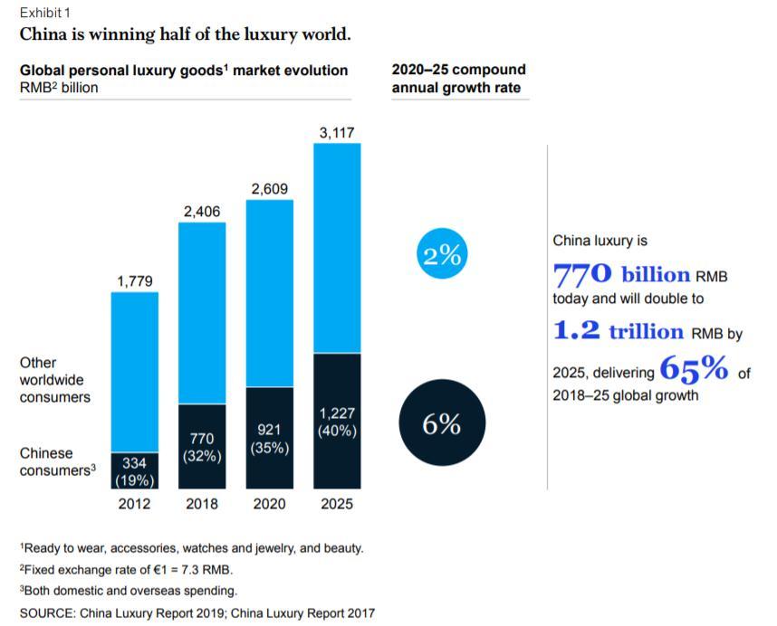 人多力量大!中国消费者买了全球三分之一的奢侈品