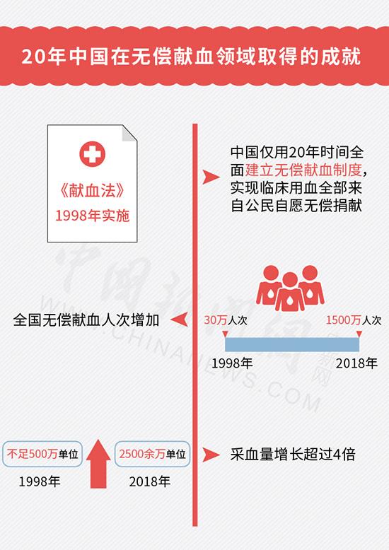 世界献血者日来了,关于无偿献血你了解多少?