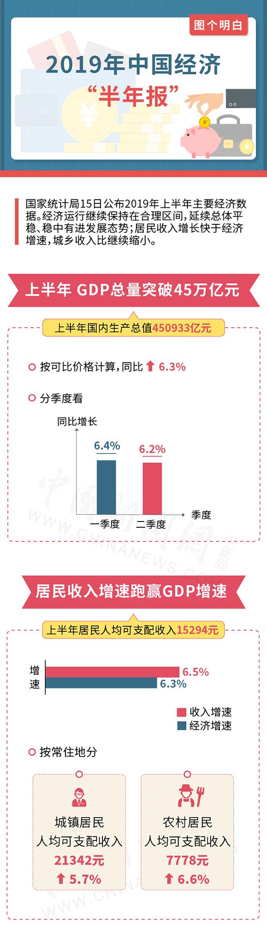 """一图看懂2019年股票资讯中国经济""""半年报"""""""