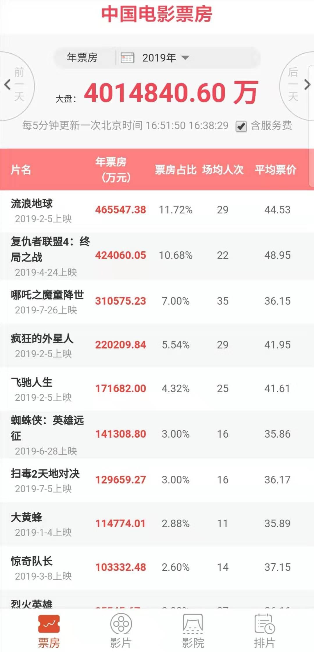 2019年中国电影票房已突破400亿