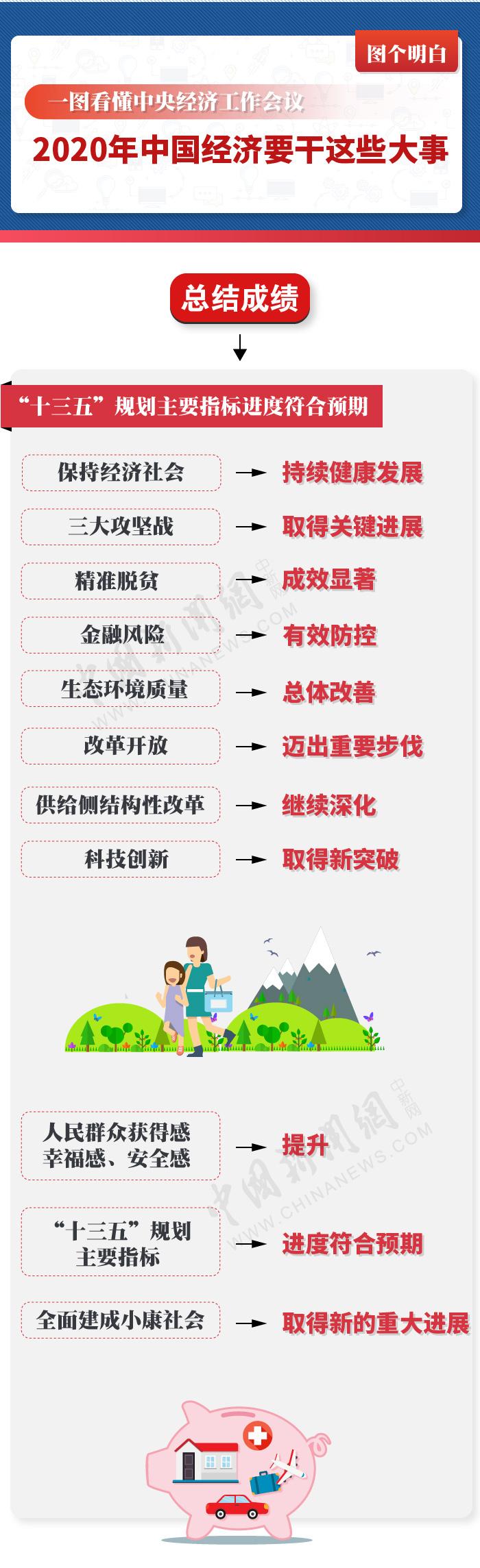 图个明白|2020年中国经济要干这些大事!