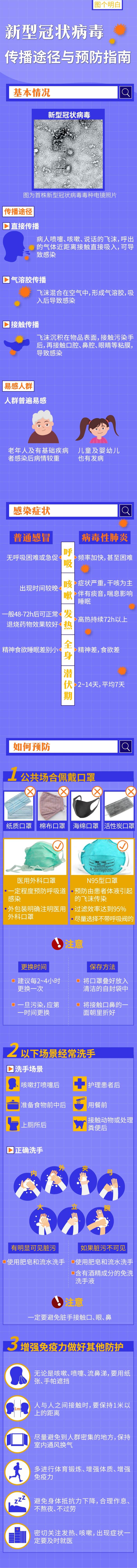 上海助孕一图读懂新型冠状病毒传播途径与预防指南