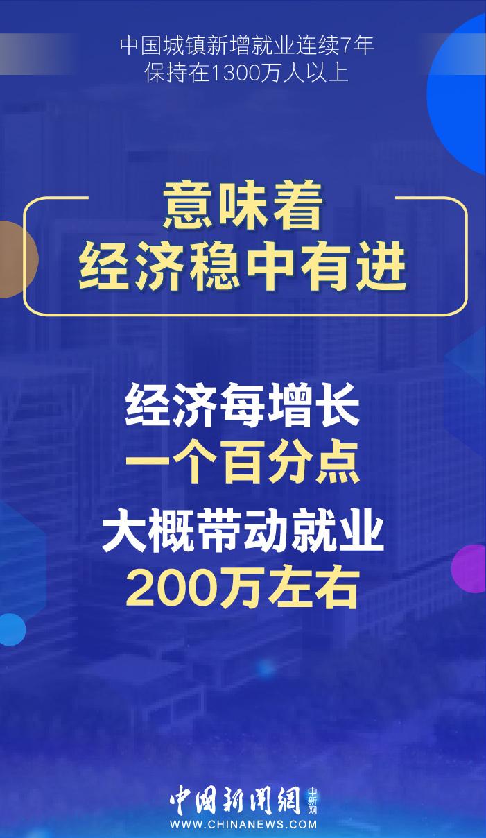 中国城镇新增就业连续7年保持在1300万人以上,意味着什么?