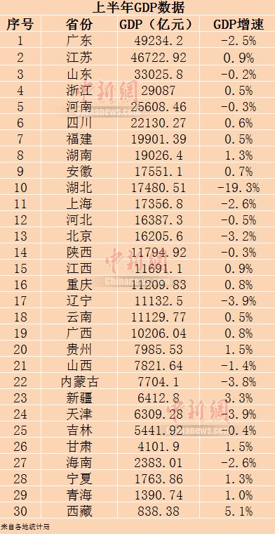 30省份上半年GDP。制图:李金磊