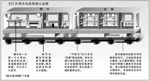 t27次列车内部结构示意图(图片来源:新京报)