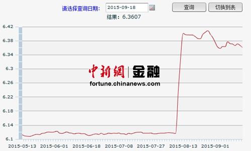 人民币 美元/央行网站截图:人民币汇率中间价对美元图表