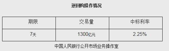 央行今日開展1300億7天逆回購中標利率為2.25%