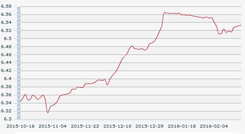 2月26日人民币汇率中间价:1美元对人民币6.5338元