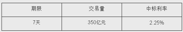 央行28日开展350亿元7天期逆回购中标利率2.25%