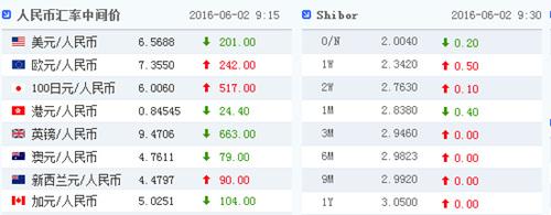 2日人民币对美元汇率中间价报6.5688上升201点