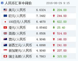 29日人民币对美元汇率中间价报6.6324升值204点