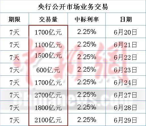 """央行今逆回购2100亿近两周频施""""千亿级""""逆回购"""