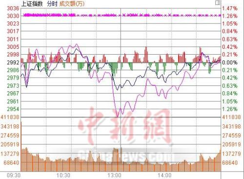 沪指收涨0.08%无缘3000点交通运输板块活跃