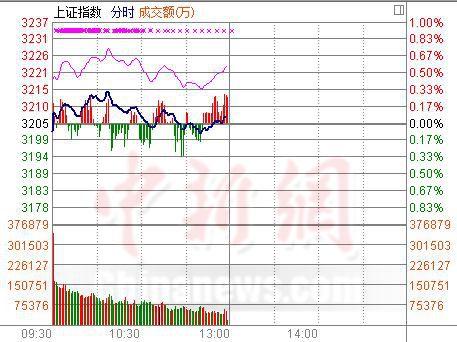 沪指午盘勉强飘红涨0.08%中字头等个股持续施压