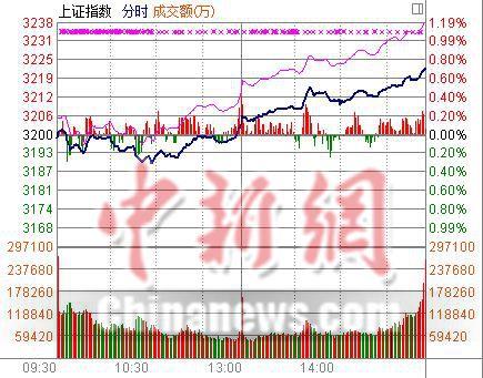"""沪指涨0.71%终结三连跌""""钢铁侠""""力扛反弹大旗"""