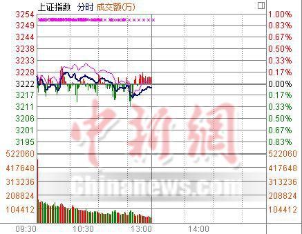 沪指半日跌0.05%酿酒板块表现抢眼