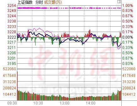 沪指收跌0.21%酿酒股逞强贵州茅台创历史新高
