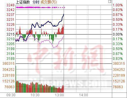 沪指半日涨0.69%大盘股崛起加剧二八分化
