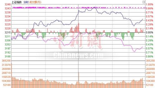 沪指冲高回落收涨0.54%创业板低迷