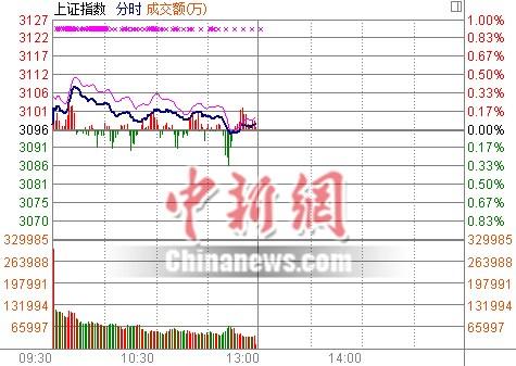 沪指半日跌0.07%两市交投清淡成交量萎缩