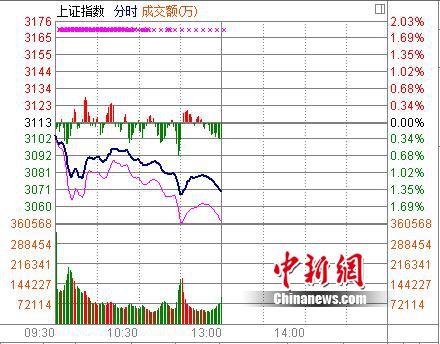 A股加速下沉:沪指半日跌1.4%创近3个月新低