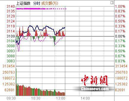 """沪指半日涨0.29%中字头护盘""""中小创""""熄火"""
