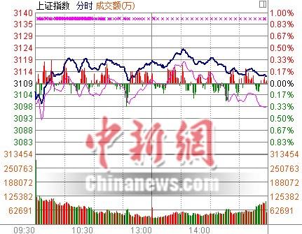 """沪指收涨0.14%创指反弹遭遇""""一日游"""""""