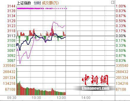 沪指半日跌0.06%预高送转等表现抢眼