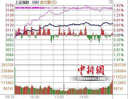 A股迎久违普涨行情:沪指涨0.7%近九成个股飘红