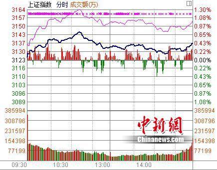 沪指收涨0.44%有色煤炭等资源股活跃