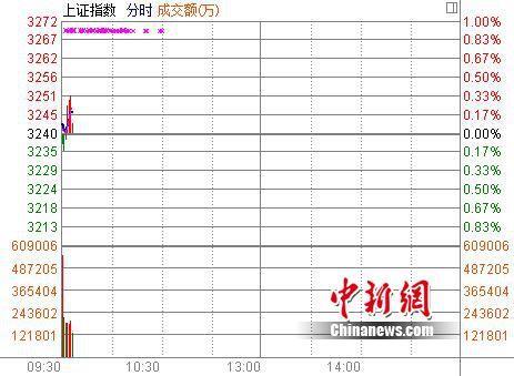 沪指开盘涨0.07%中小银行股表现活跃