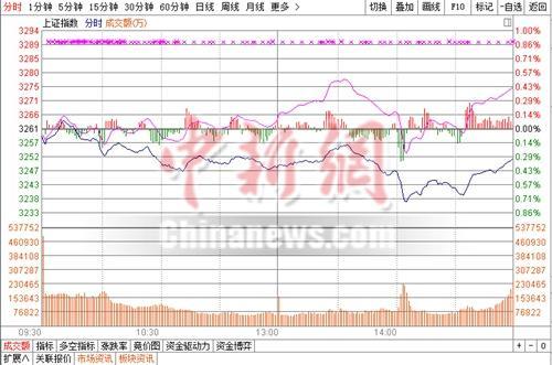 沪深震荡下挫沪指跌0.30%石油券商股领跌