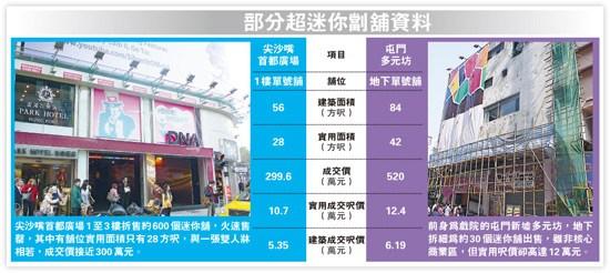 香港商铺遭遇炒风商厦地铺两个月都能吸金百亿