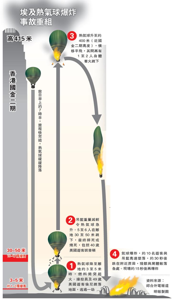 热气球失事示意图。图片来源:香港《明报》