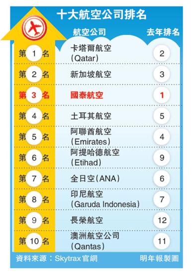 2015全球最佳航空公司奖香港国泰失榜首跌至第三