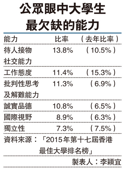香港最佳大学排名榜出炉香港大学连续17年夺魁