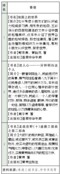 港台书榜《秘密花园》台湾销售夺冠