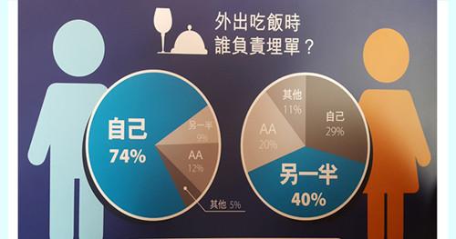 外出用餐谁埋单?调查:74%香港男士称会请吃饭