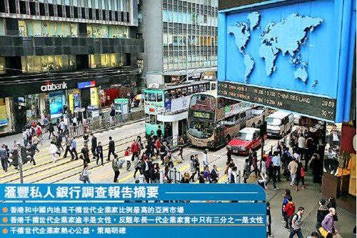 调查显示:香港和内地35岁以下企业家比例最高