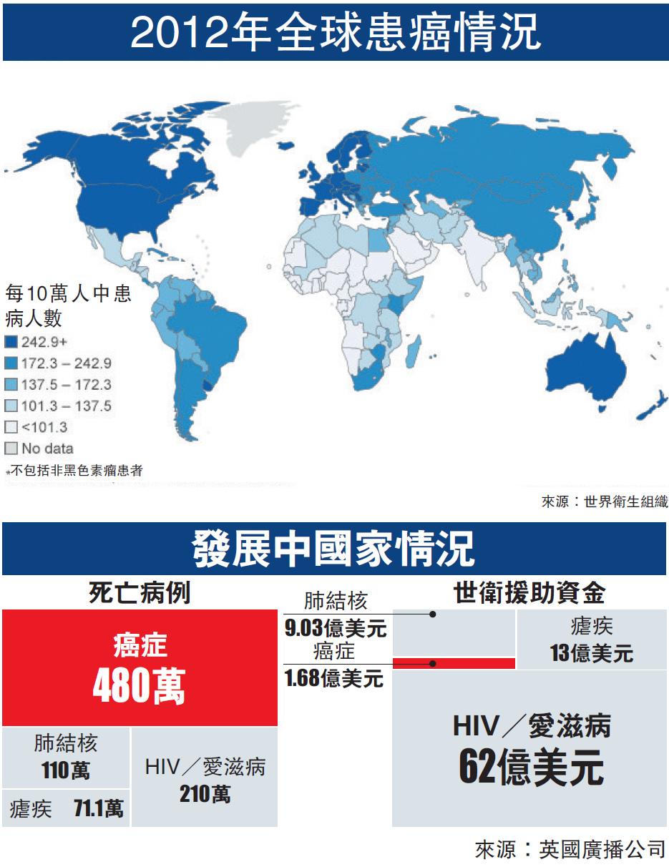 世卫组织警告全球面临癌症大爆发中国状况堪忧