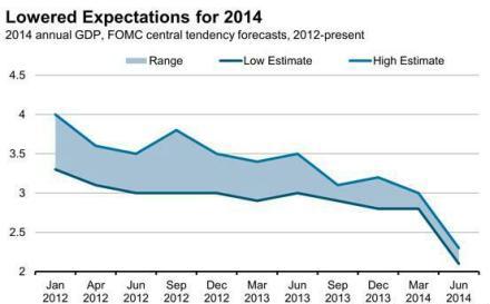 美国经济增长预期急剧下调一降再降遭强烈质疑