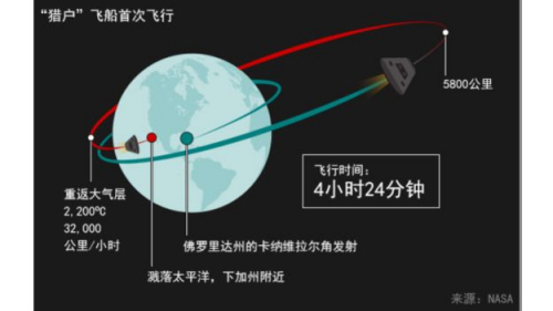 "NASA再次推迟猎户""火星飞船""发射试飞(图)"