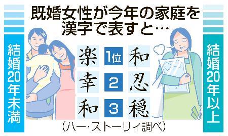 """日本主妇版年度汉字出炉熟龄选择""""和""""及""""忍"""""""