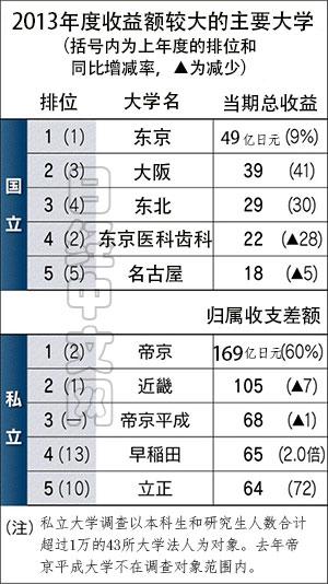 """日媒评选日本最""""赚钱""""大学 东京大学蝉联榜首"""