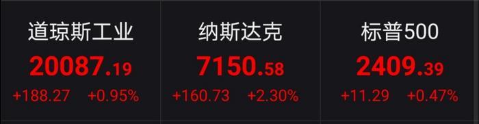 美股三大股指全面收涨道指重回20000点