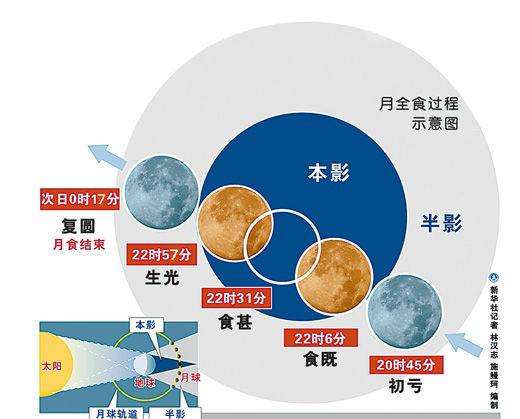 10年来最完美月全食今晚上演 红月亮现身51分钟——中新网 - 学海无涯1935 - 学海无涯1935的博客